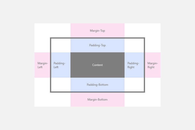 Lovely Xaml Margins And Padding Diagram Design Ideas