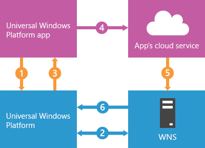 Windows Push Notification Services (WNS) overview - Windows