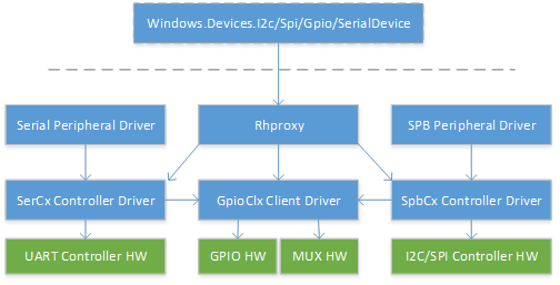 Enable usermode access to GPIO, I2C, and SPI - Windows UWP
