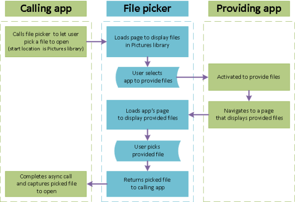 a daigram that shows the process of one app getting a file to open from another app using the file picker as an interface bewteen the two apps.