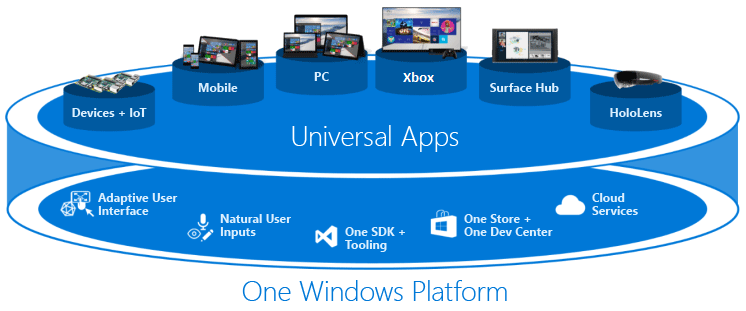 Universal Windows Platform apps run on a variety of devices, support adaptive user interface, natural user input, one store, one dev center, and cloud services