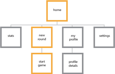 organization makes everything easier