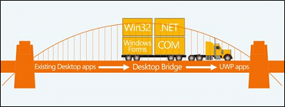 desktop to UWP bridge image