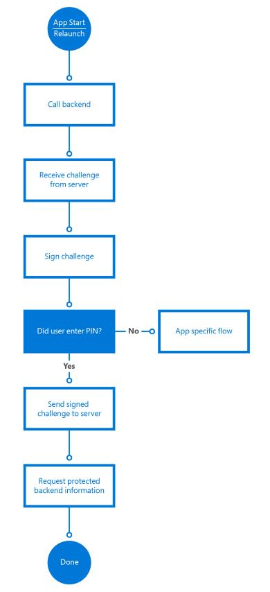 Windows Hello - Windows UWP applications | Microsoft Docs