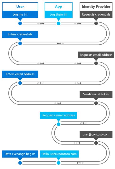 Intro to secure Windows app development - Windows UWP