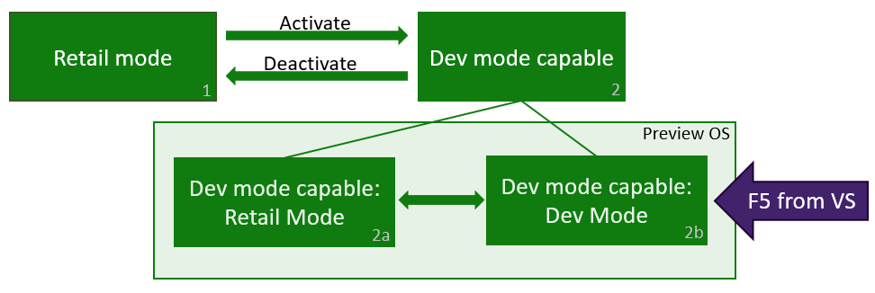 Xbox One Developer Mode activation - Windows UWP