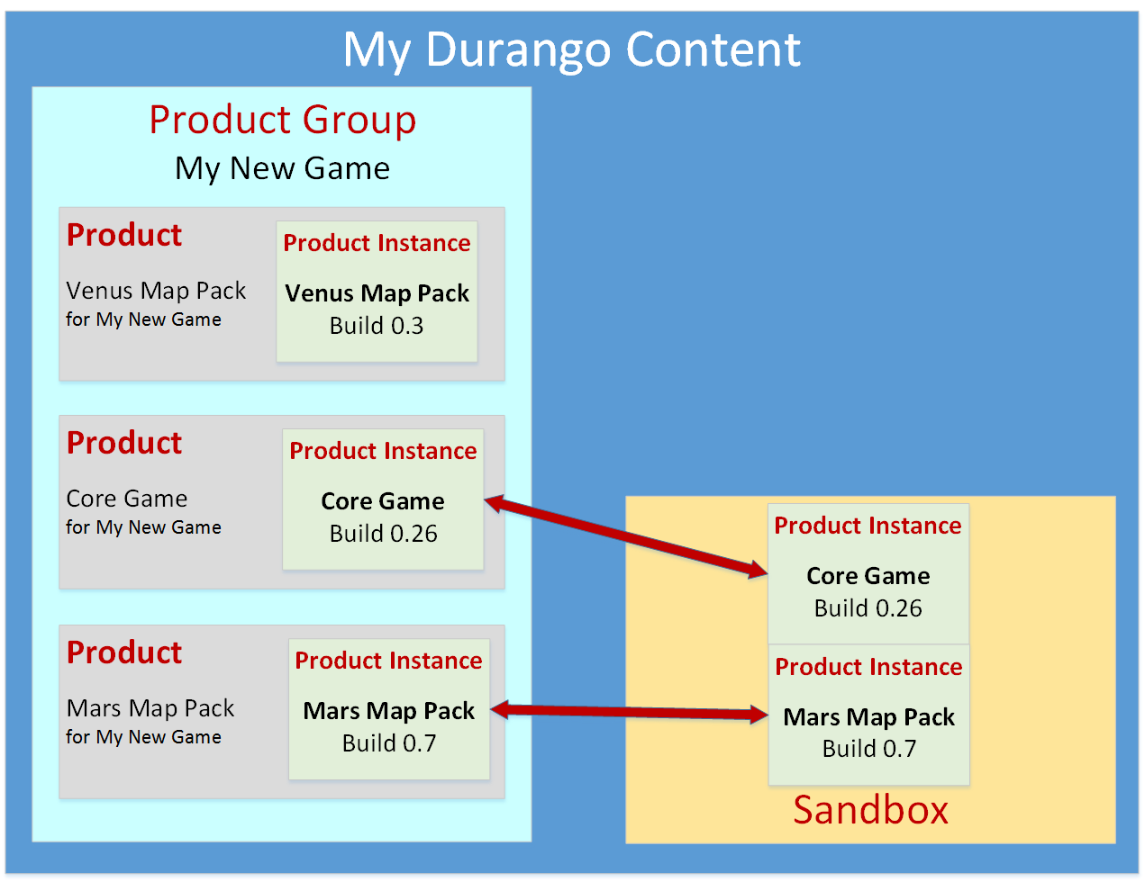 Advanced Xbox Live Sandboxes Uwp App Developer Microsoft Docs Dvr Block Diagram 3d Printer Projector Figure 2 The Relationships Between A Product Group Instance And Sandbox