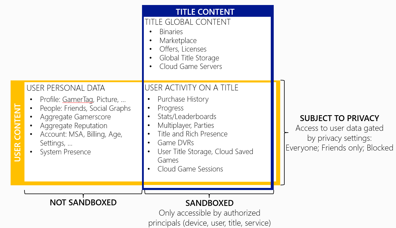 Advanced xbox live sandboxes uwp app developer microsoft docs what data is sandboxed xflitez Choice Image