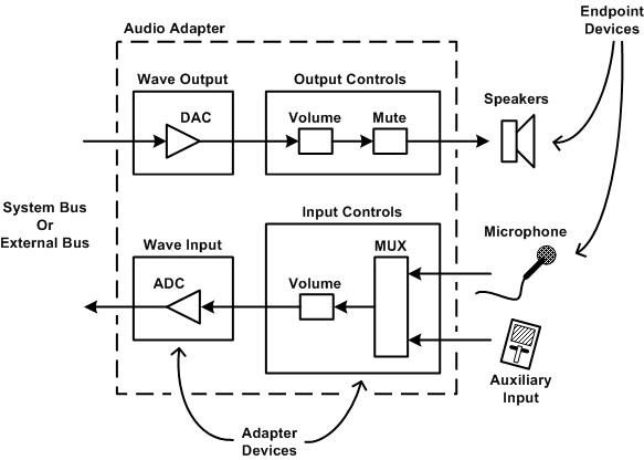Audio Endpoint Devices - Windows applications | Microsoft Docs