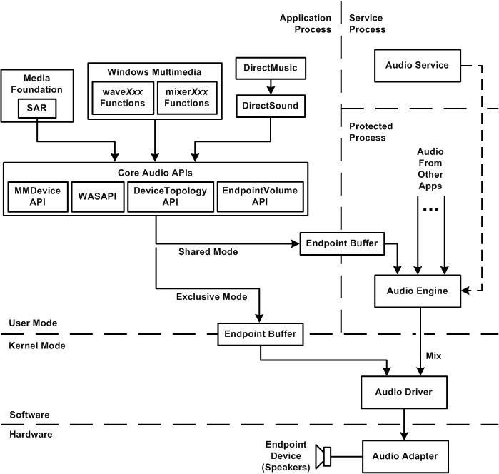 Windows多媒体开发框架介绍