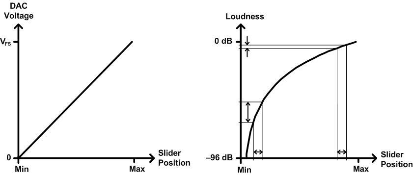 audio tapered volume controls windows applications microsoft docs Block Diagram Linear Accelerator output diagram for a linear tapered volume control