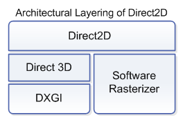 About Direct2D - Windows applications | Microsoft Docs