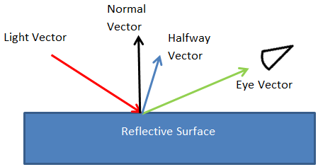Marvelous Point Specular Lighting Effect Windows Applications Microsoft Docs Wiring 101 Picalhutpaaxxcnl