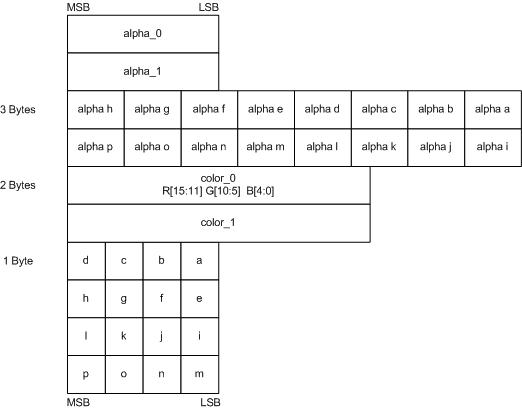 Block Compression (Direct3D 10) - Windows applications