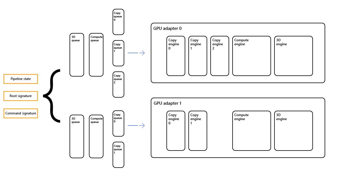 Multi-Adapter - Windows applications | Microsoft Docs