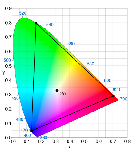 High Dynamic Range and Wide Color Gamut - Windows