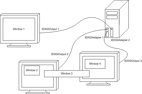 for laptop monitor wiring diagram dxgi overview - windows applications | microsoft docs
