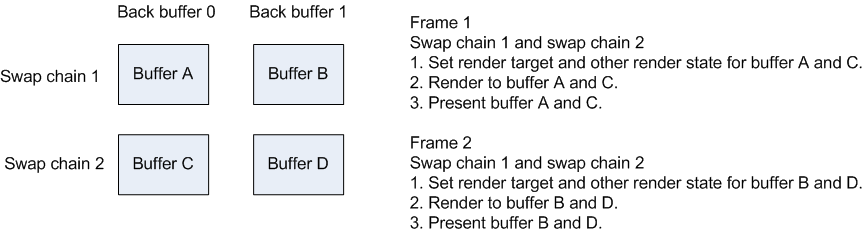 directx 11 swapchain