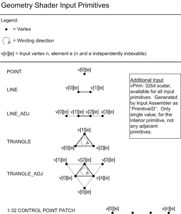 Geometry-Shader Object - Windows applications | Microsoft Docs