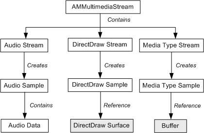 Multimedia Streaming Object and Interface Hierarchy