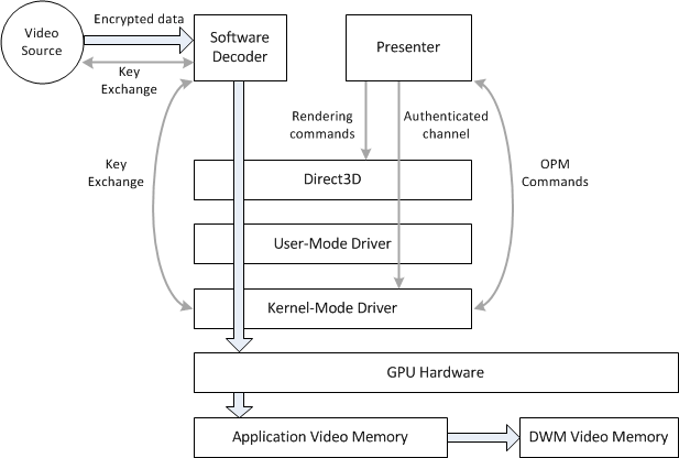 Gpu based content protection with d3d11 video microsoft docs a diagram that shows protected video content ccuart Images