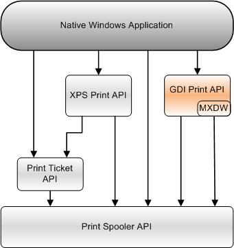GDI Print API - Windows applications | Microsoft Docs