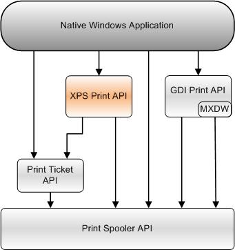 XPS Print API - Windows applications   Microsoft Docs