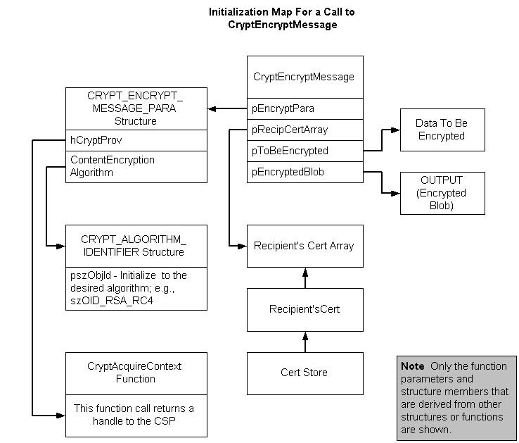 Example C Program Using Cryptencryptmessage And Cryptdecryptmessage
