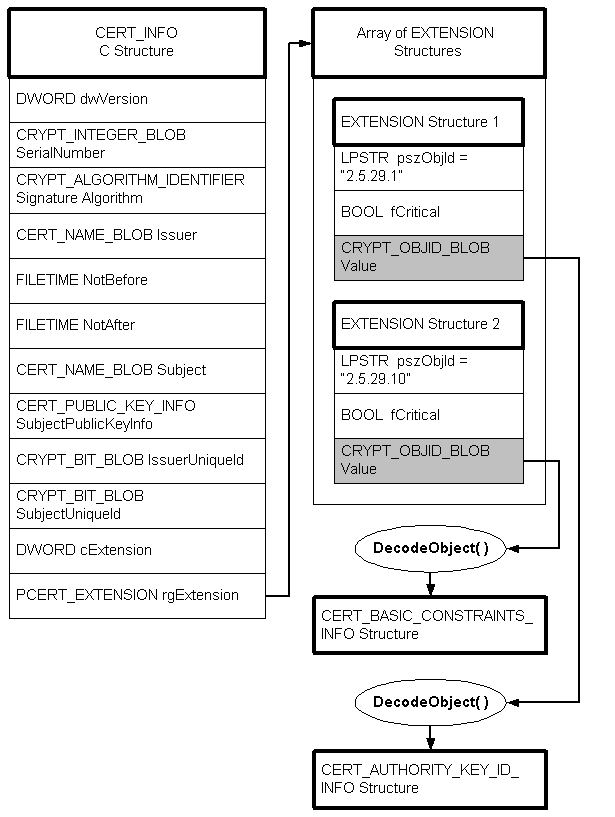 Decoding A Certinfo Structure Microsoft Docs