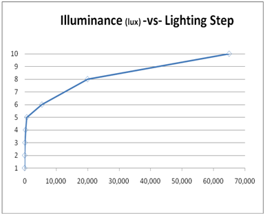Illuminance in Photography and Videography