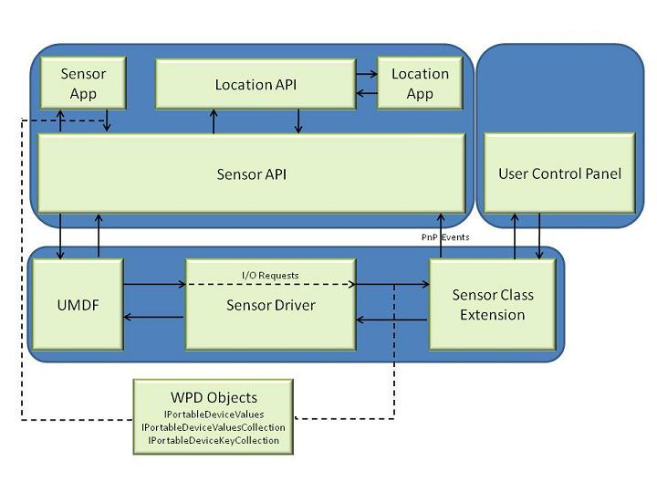 AMD UMDF SENSOR DRIVER FOR WINDOWS 10