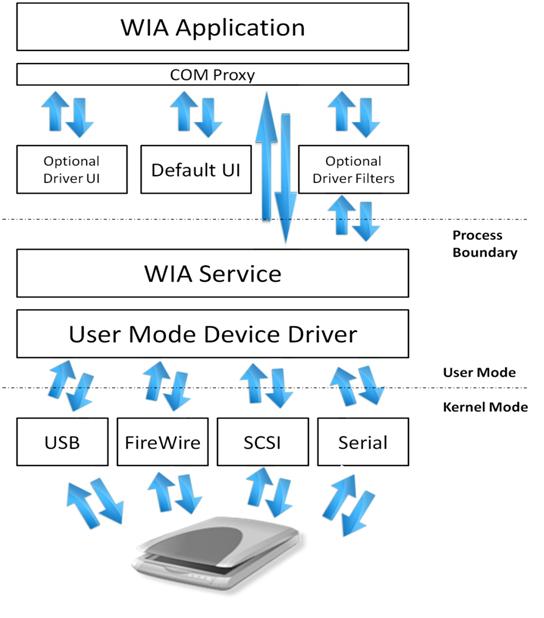 Windows Image Acquisition (WIA) - Windows applications