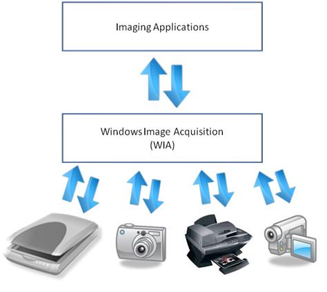 Image Acquisition Kit - VUE IMAGING