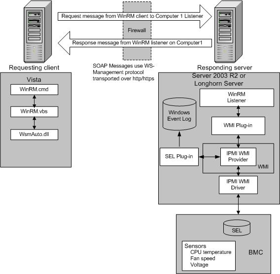 Windows Remote Management Architecture - Windows