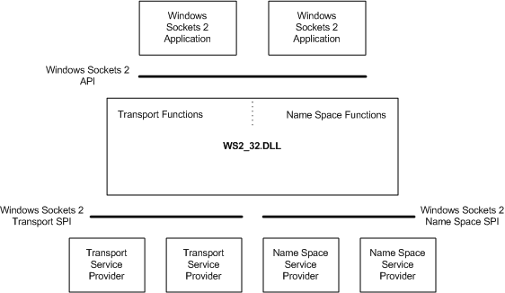 Windows Sockets 2 Architecture - Windows applications | Microsoft Docs