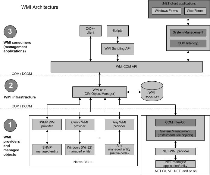 WMI Architecture - Windows applications | Microsoft Docs