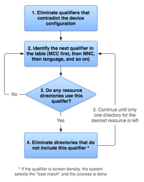 Alternate Resources - Xamarin | Microsoft Docs