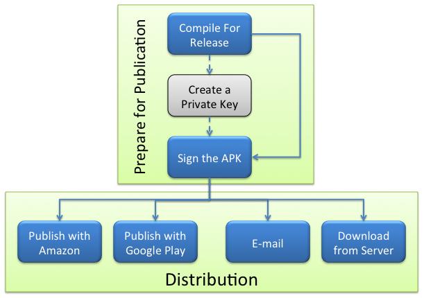 Publishing an Application - Xamarin | Microsoft Docs
