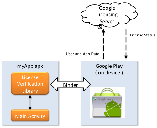 Google Licensing Services
