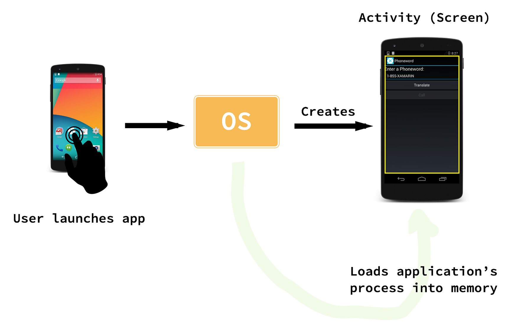 Hello, Android: Deep Dive - Xamarin | Microsoft Docs
