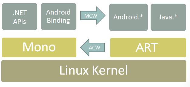 Binding a Java Library - Xamarin   Microsoft Docs