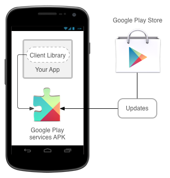 Using the Google Maps API in Your Application - Xamarin