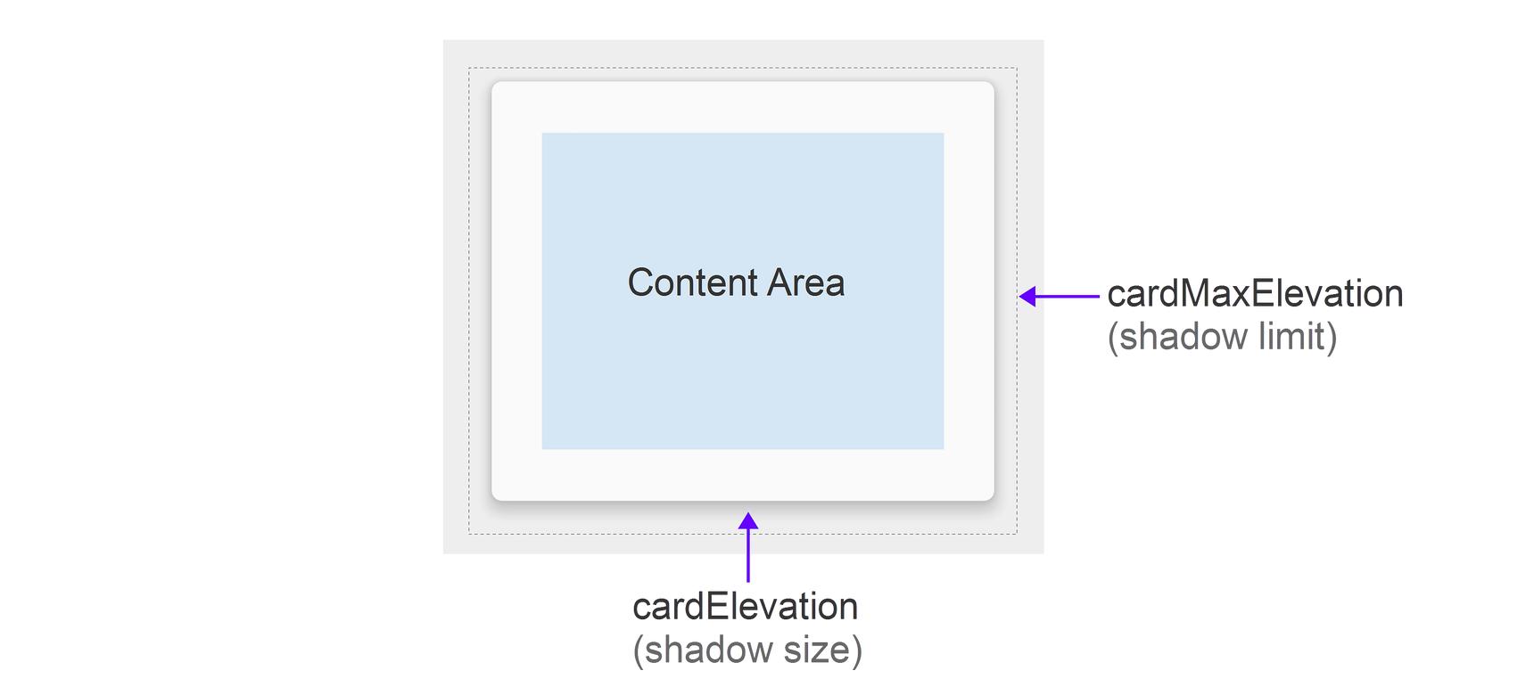CardView - Xamarin | Microsoft Docs