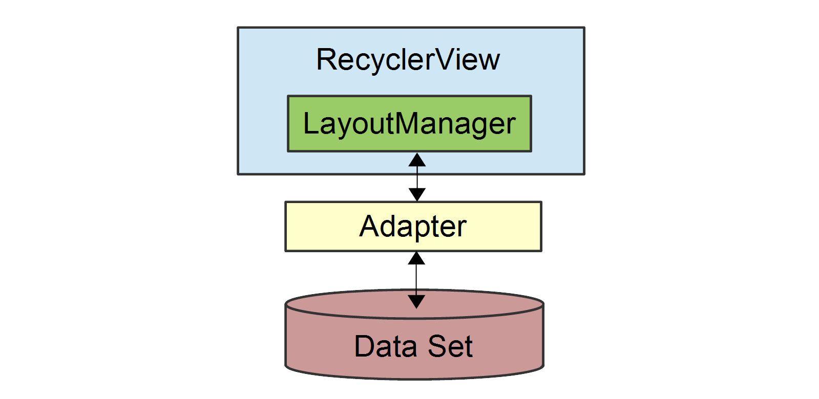 RecyclerView Parts and Functionality - Xamarin | Microsoft Docs