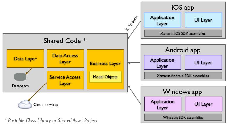 Conceptual Architecture Diagram Definition Block And Schematic