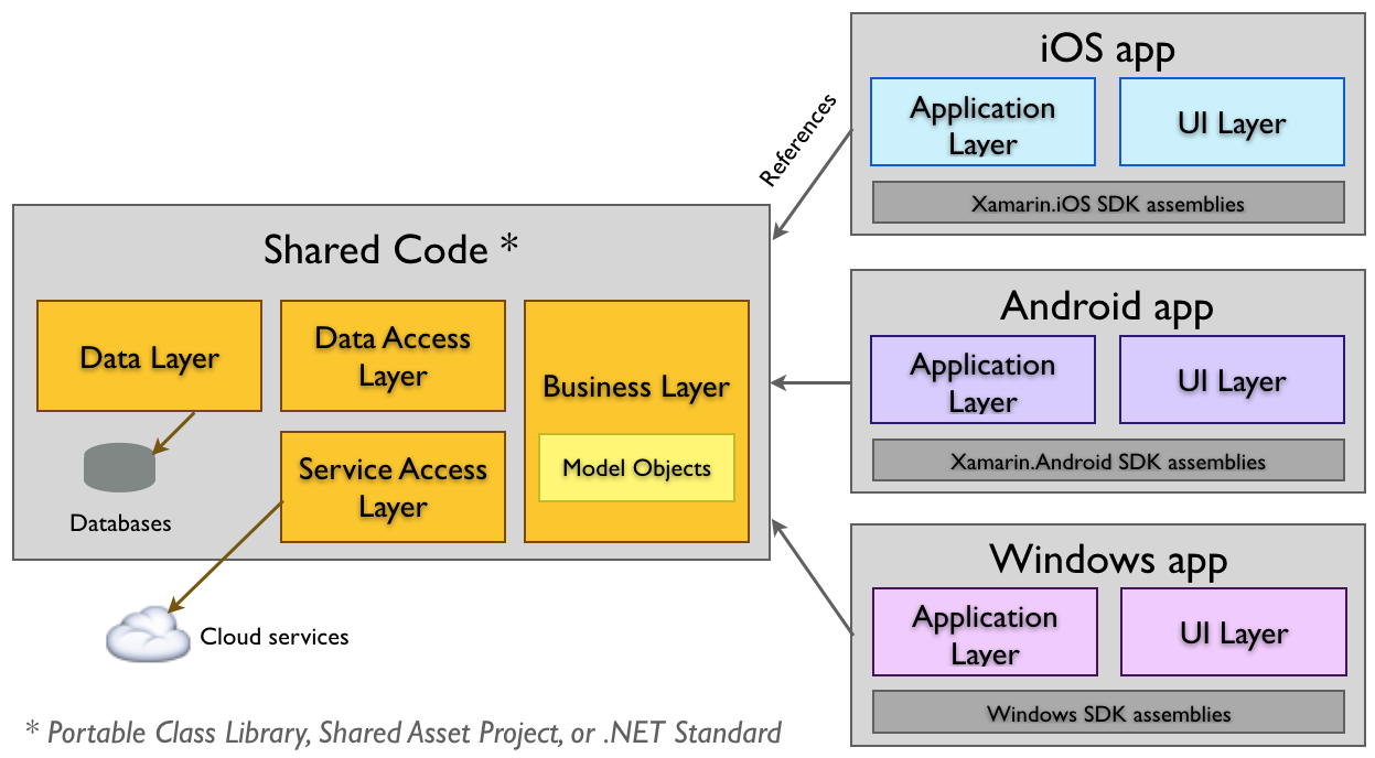 Sharing code overview xamarin microsoft docs shared code application architecture ccuart Choice Image