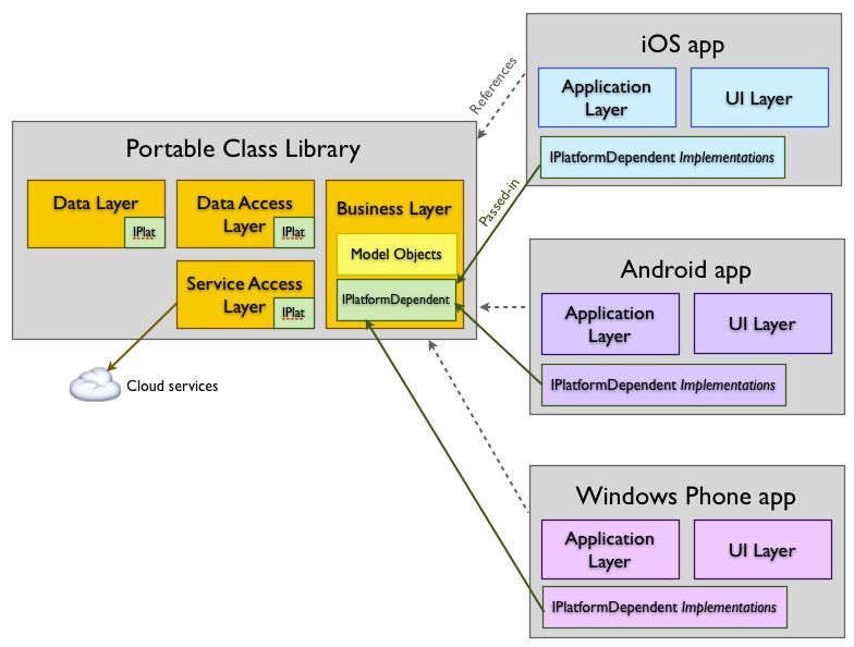 Introduction to portable class libraries xamarin microsoft docs visual ccuart Images