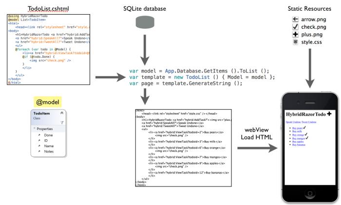 Building HTML views using Razor Templates - Xamarin