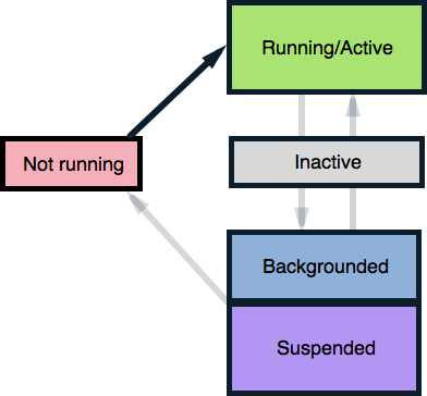Introduction to Backgrounding in iOS - Xamarin | Microsoft Docs