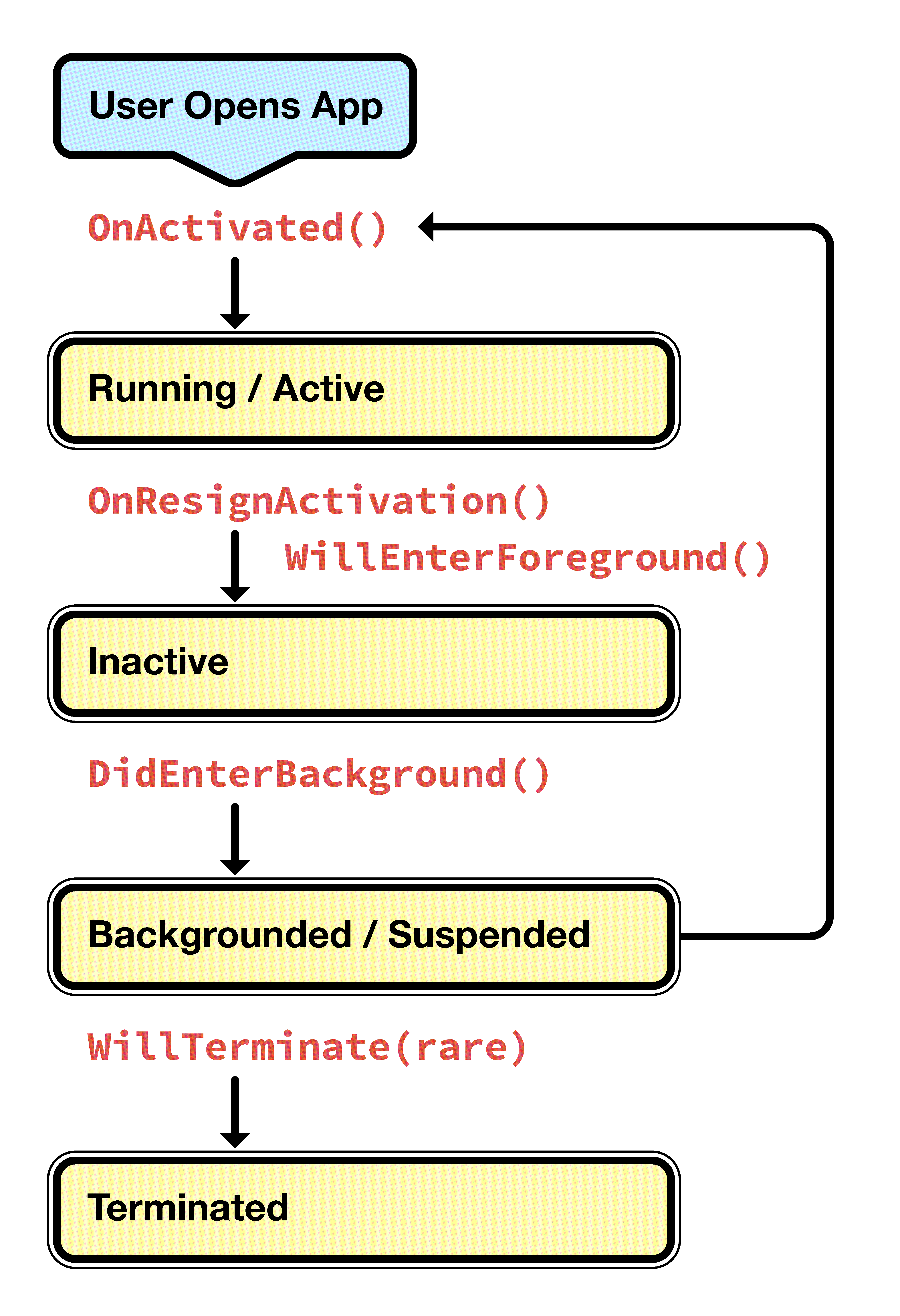 Introduction to backgrounding in ios xamarin microsoft docs user pooptronica Images